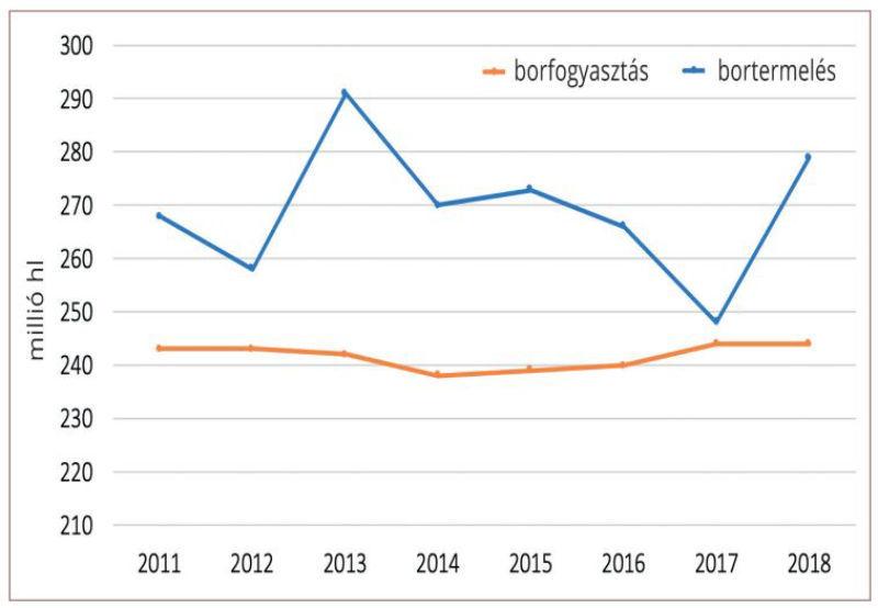 Globális bortermelés és borfogyasztás, 2011-2018 (millió hektoliter)